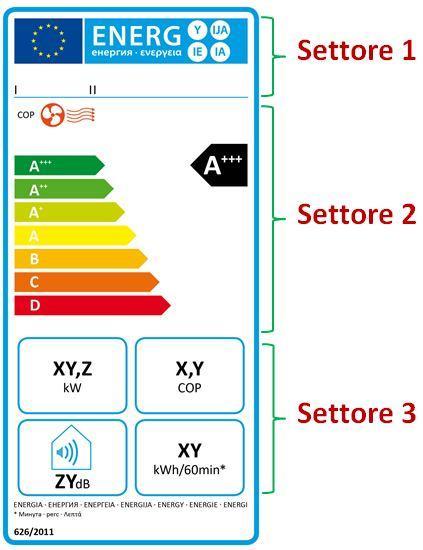L'etichetta energetica climatizzatori monoblocco con la sola funzione riscaldamento
