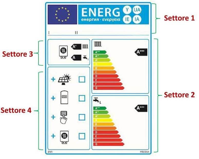 etichetta energetica asciugatrici