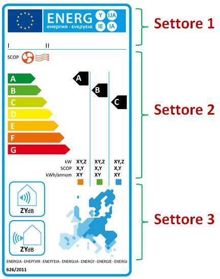 L'etichetta energetica climatizzatori split con la sola funzione raffrescamento